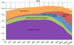 (Note WID.world) 1990-2018: Trois décennies d'inégalités et de redistribution en France