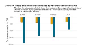 L'amplification du choc économique due à la fragmentation des chaînes de valeur